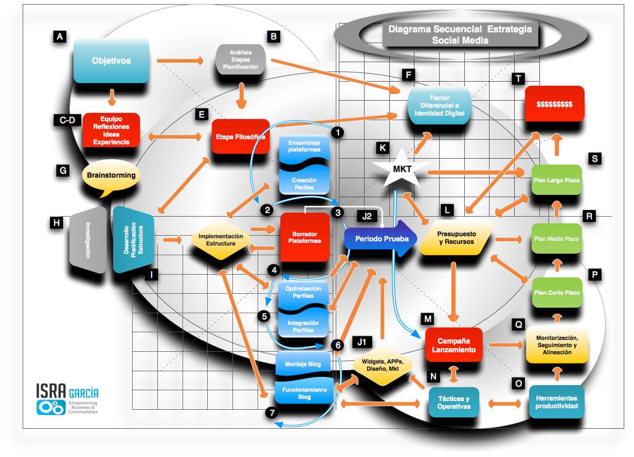 Diagrama paso a paso de una Estrategia en Social Media