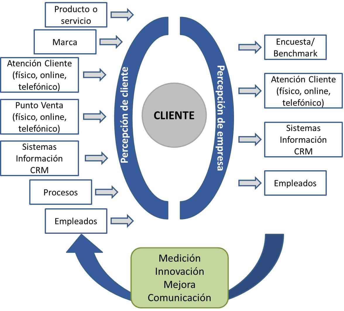 Consejos para mejorar la experiencia del cliente.