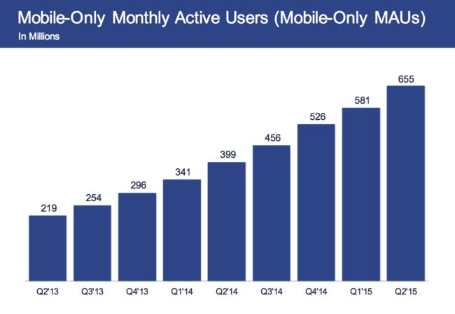 Los usuarios activos de Facebook móvil.