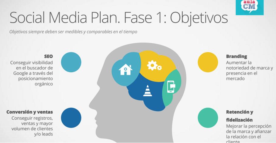 El Social Media Plan de tu empresa es el acertado.