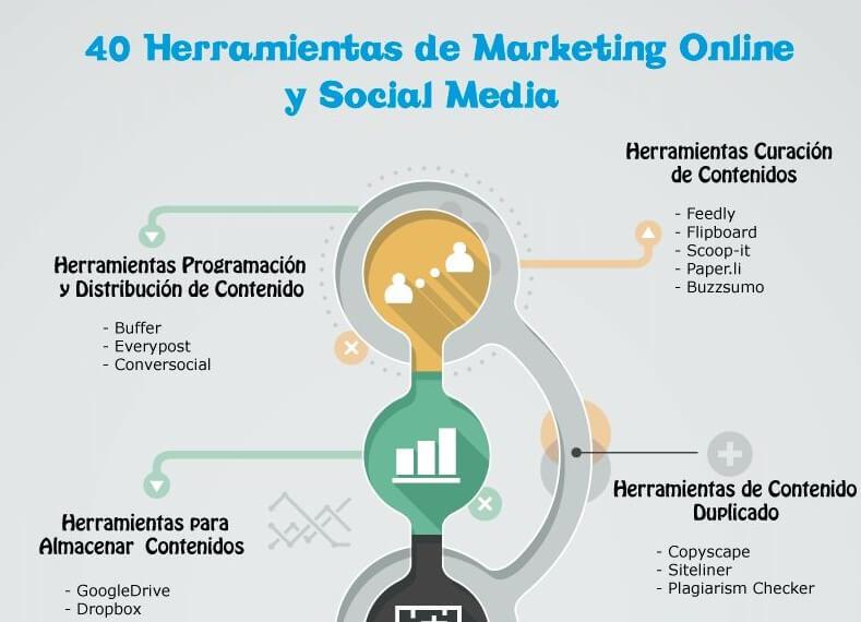 Guía de herramientas de Social Media y Marketing Online.