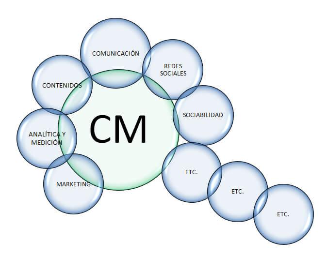 Qué es un Community Manager, cuáles son sus funciones.