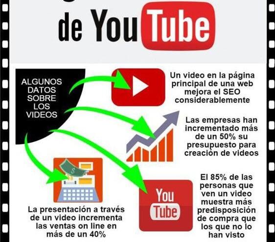 El vídeo marketing es más efectivo que los anuncios TV.