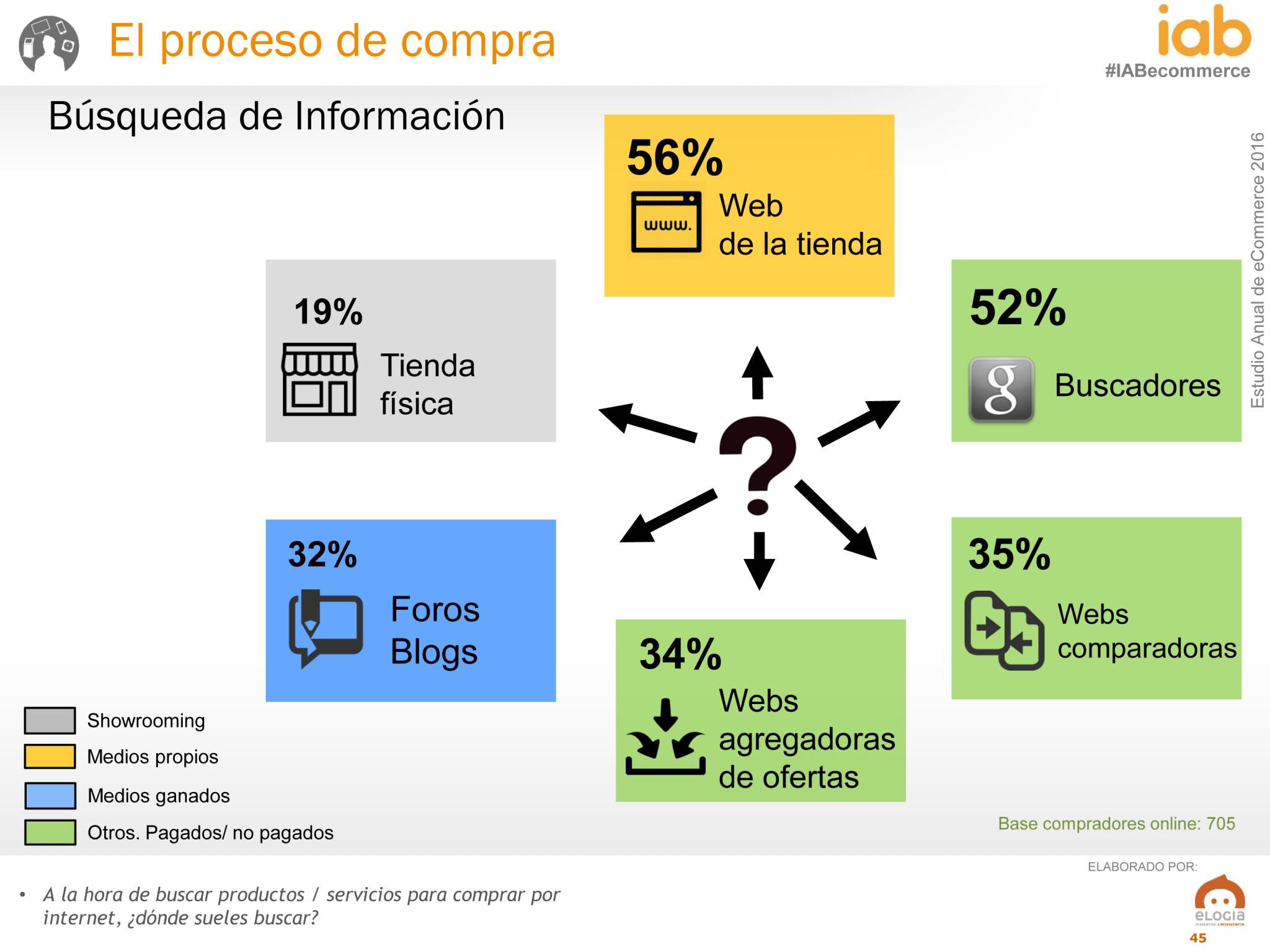 El 74 por ciento de internautas compran online. III Estudio Anual