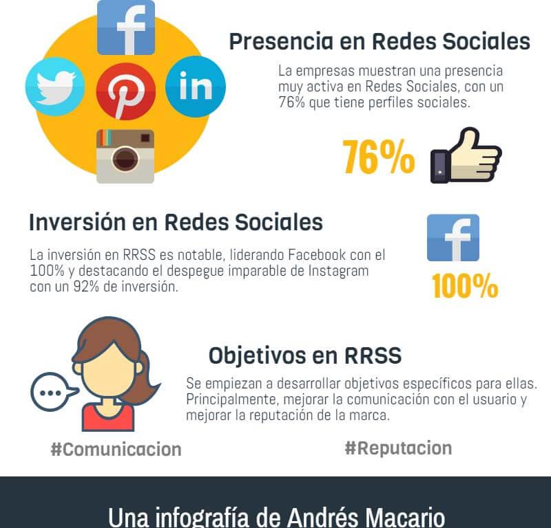 La apariencia de las empresas españolas en las redes sociales.