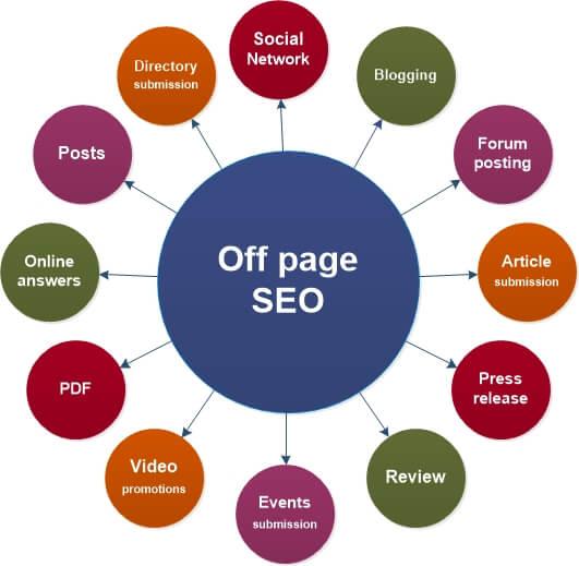 5 Formas de mejorar tu posicionamiento web SEO-ONPAGE