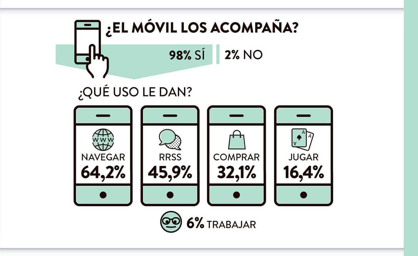 1 de cada 3 españoles hace sus compras de moda desde el móvil.