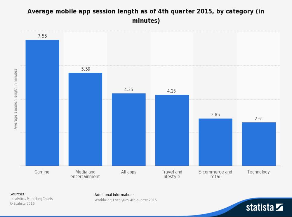 Infografía Pasamos una media de de casi ocho minutos en una aplicación