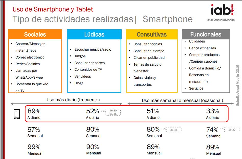 IAB Spain nuevo estudio sobre los dispositivos móviles en España.