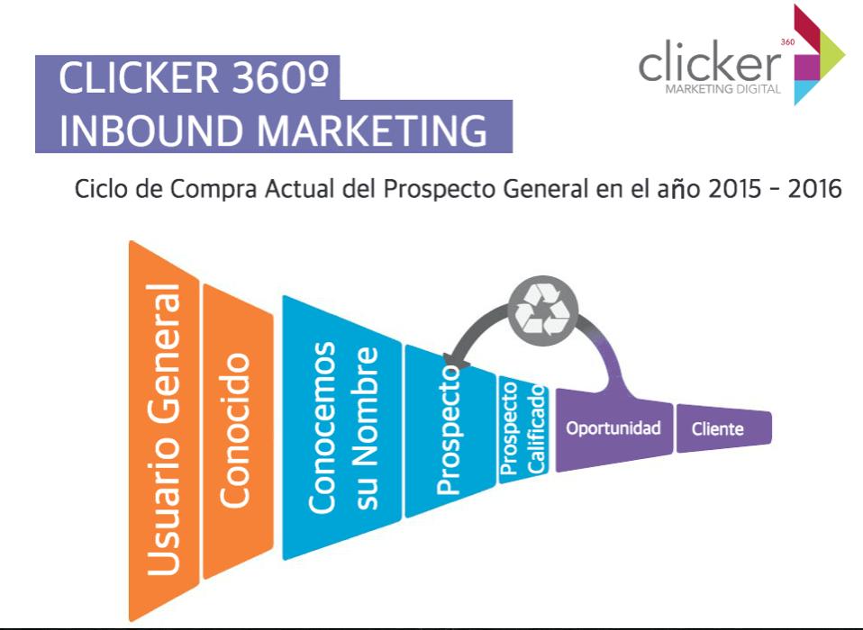 La rentabilidad que podemos obtener con Inbound Marketing.