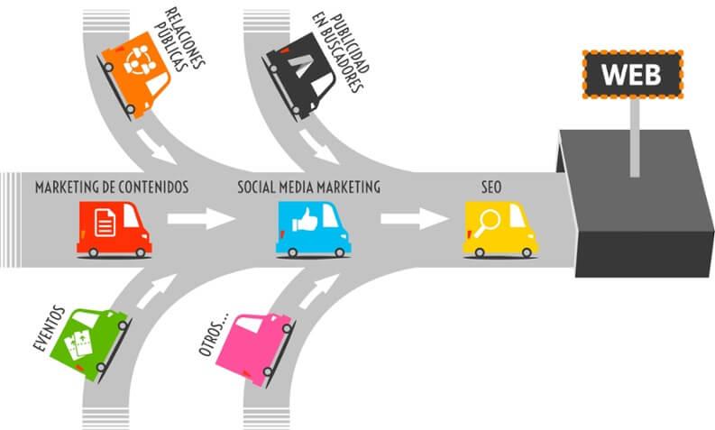 Las 9 etapas que diferencian del inbound marketing de otras estrategias.