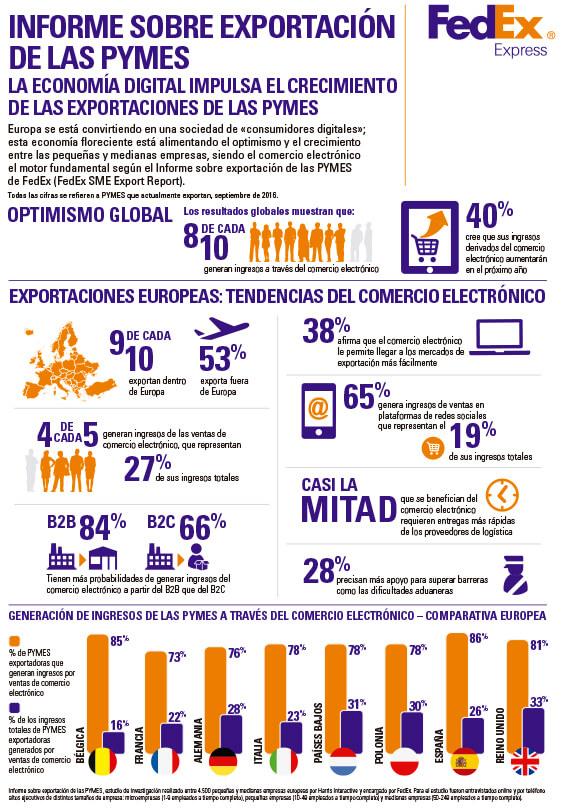 Casi 9 de cada 10 empresas españolas venden a través del e-commerce