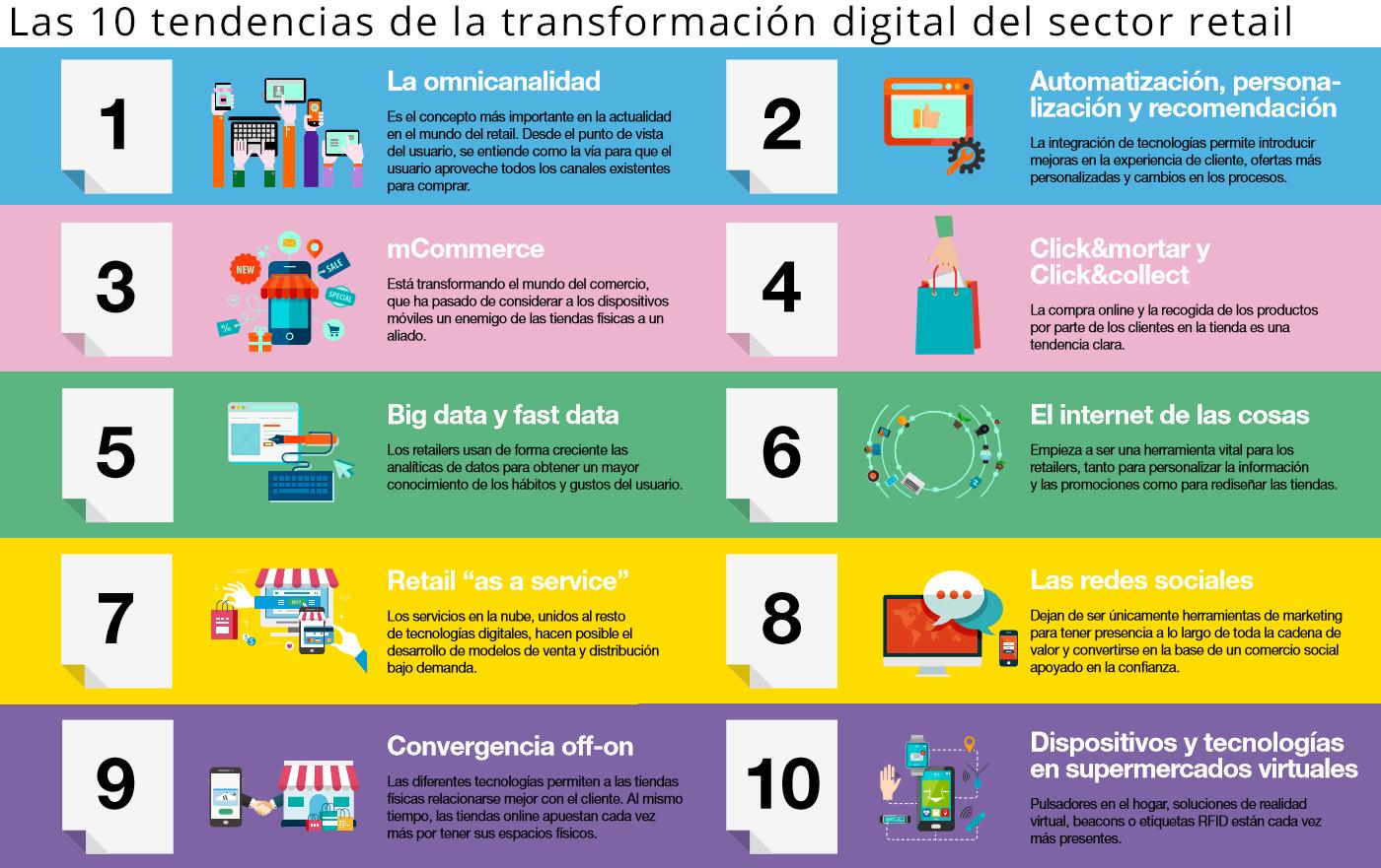 10 Tendencias de la transformación digital en España.