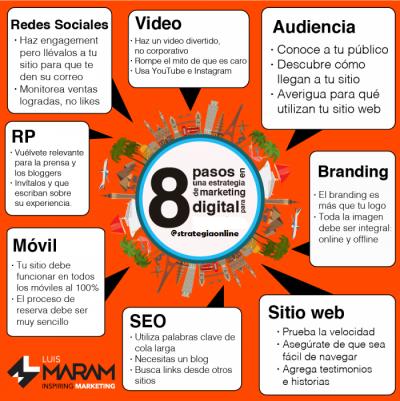 14 estrategias imprescindibles en la redes sociales.