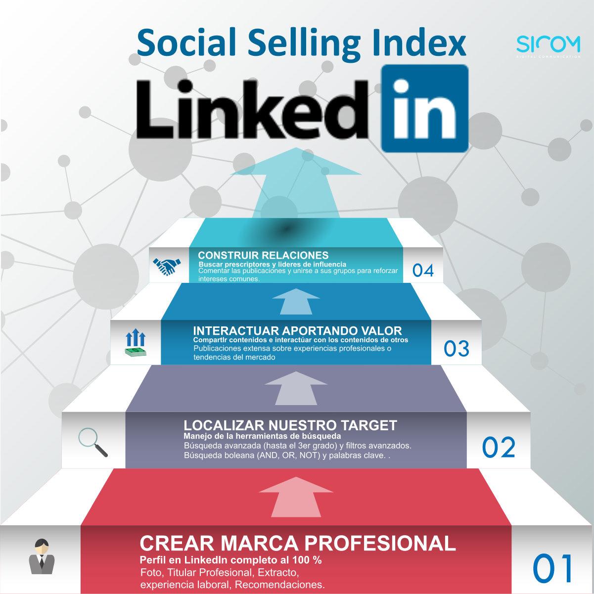 Voy a ayudarte a saber y entender lo que es el SSI en LinkedIN
