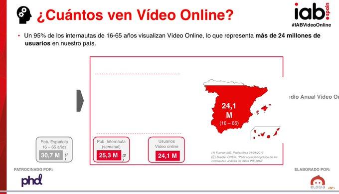 El 95 % los internautas de 16 a 65 años visualizan Vídeo Online.