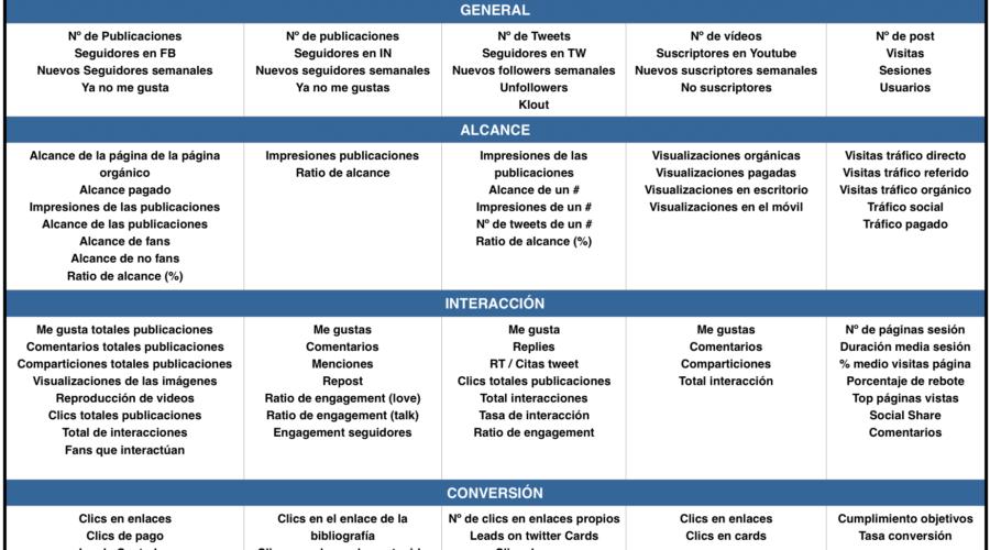 2º parte de la Guía de Social Media y la ventajas para las empresas.