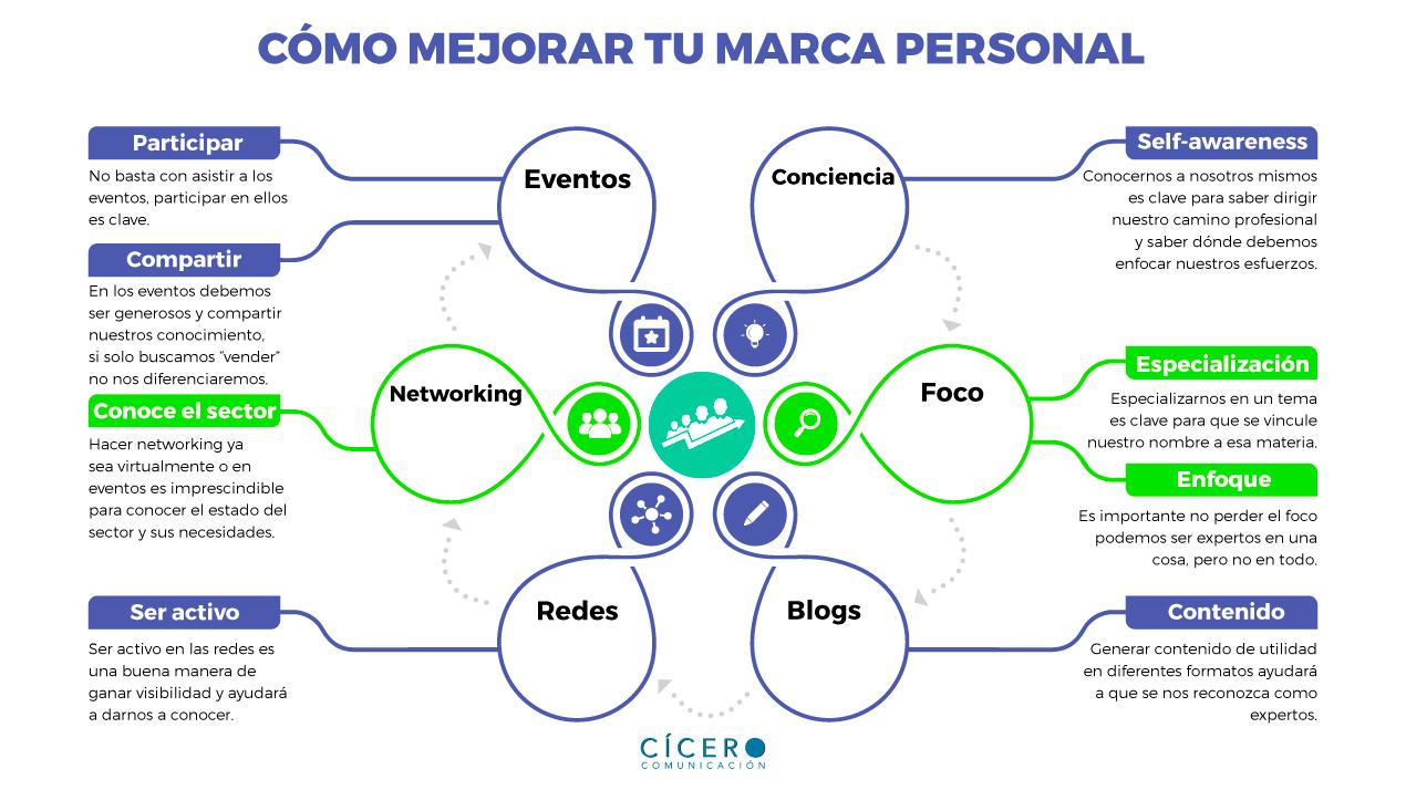 Guía curso Branding marca personal y profesional.