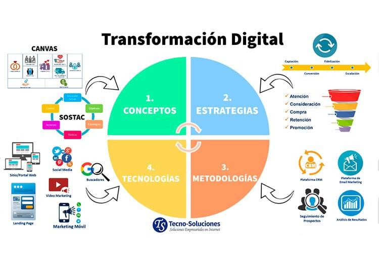 Guía Transformación Digital, el salvavidas para los negocios y personas.