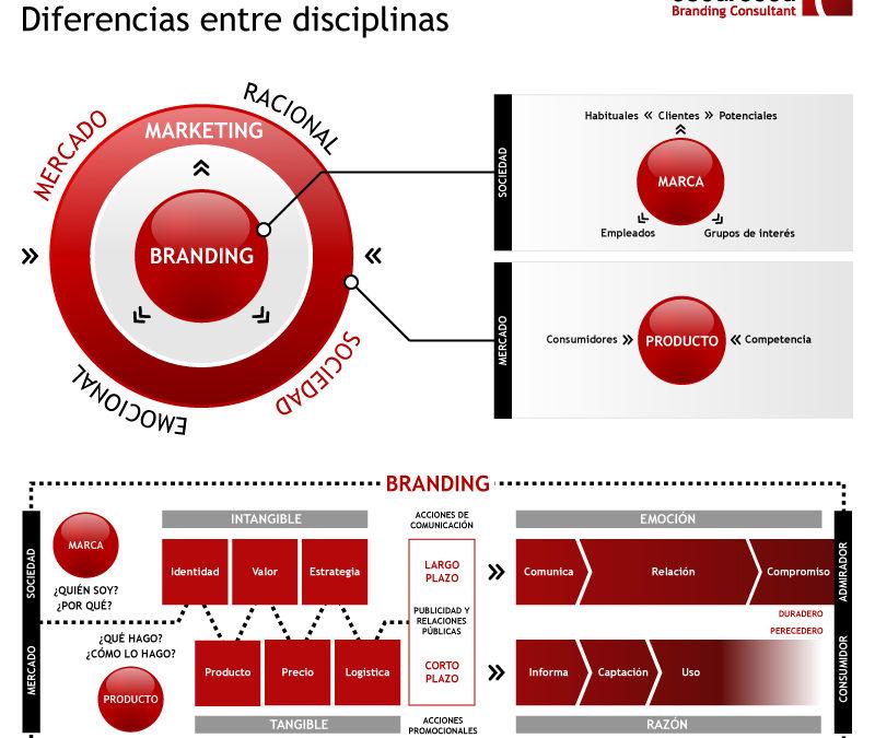 Principales estrategias que puedes usar y generar confianza en tu marca.
