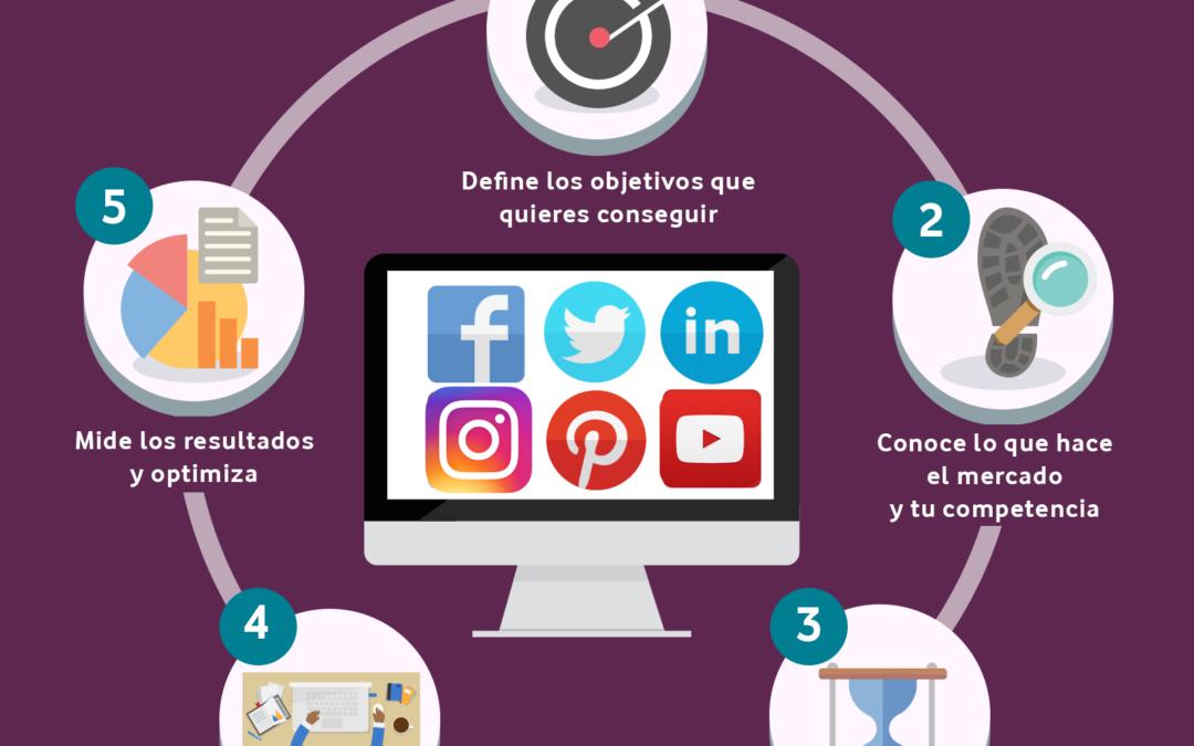 Por qué es indispensable tener presencia en plataformas de social media